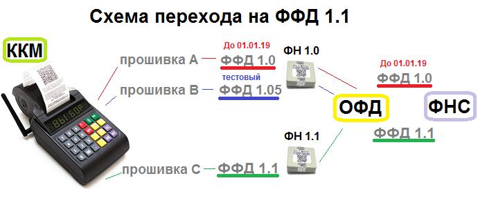 Переход на ФФД 1.1