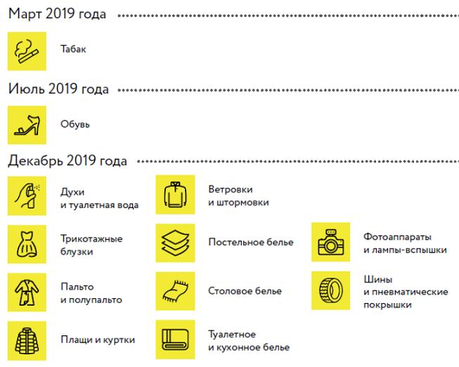 Сроки маркировки товаров 2019